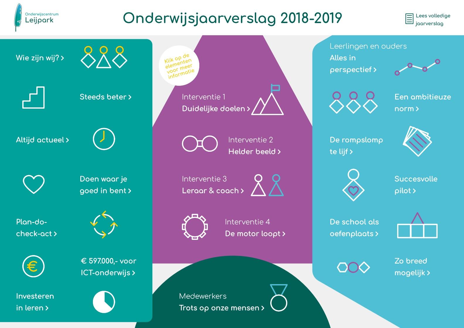 Onderwijsjaarverslag 2018-2019